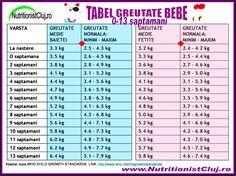 Tabel Greutate Bebelusi Nutritionist Cluj 2011
