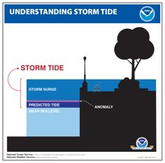 The difference between storm surge and storm tide. Storm surge is the rise in seawater level caused solely by a storm; storm tide is the observed seawater level during a storm. Water Movement, Storm Surge, National Weather Service, Water Quality, Sea Level, Extreme Weather, Dr Who, Evolution, Facts