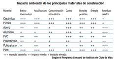Impacto ambiental de los principales materiales de construcción