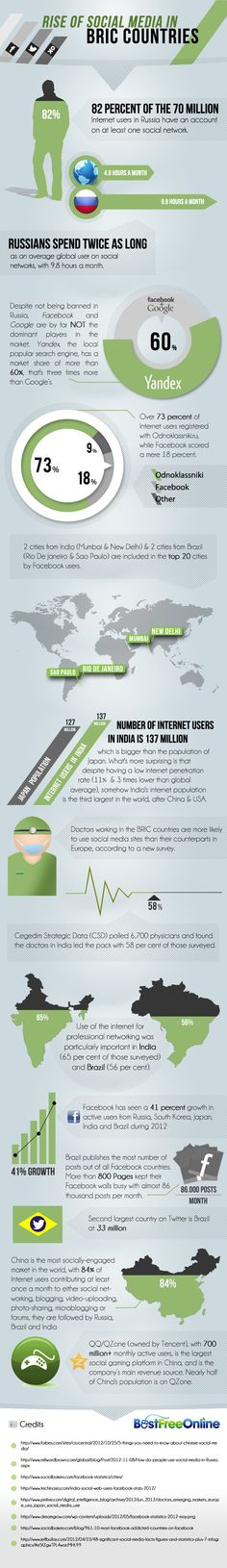 Facebook On The Rise In Russia, India, Brazil #infographic