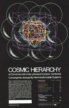 cosmic hierarchy