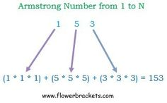 armstrong numbers between 1 to 1000 - https://www.flowerbrackets.com/armstrong-numbers-between-1-to-1000/ Learn Wordpress, Line Chart, Programming, Coding, Numbers, Numeracy