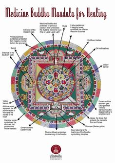 Medicine Buddha Mandala for Healing : The Medicine Buddha is believed to be the Buddha of Healing; the true manifestation of the healing energy of . Tibetan Mandala, Tibetan Art, Tibetan Buddhism, Buddhist Art, Medicine Wheel, Tantra, Mandala Art, Mandala Symbols, Tibet