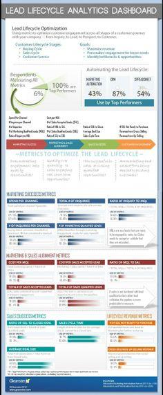 Infographie : les 15 indicateurs qui prédisent le succès de votre organisation marketing et commerciale