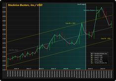 OHLC trading chart series with bars. Line fit and standard deviation is calculated from selected region. Ui Framework, Automotive Engineering, Standard Deviation, Data Visualization, Software Development, Case Study, Charts, Real Life, Fit