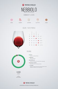 Nebbiolo Wine Profile by Wine Folly #wine #wineeducation #italy