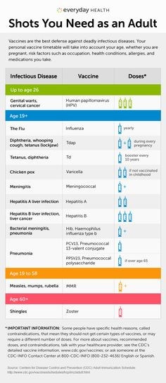 Vaccines are the best defense against deadly infectious diseases. Your personal vaccine timetable will take into account your age, whether you are pregnant, risk factors such as occupation, health conditions, allergies, and medications you take.