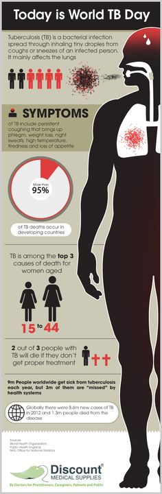 Discount Medical Supplies happily joins the effort of World Tuberculosis Day, to bring awareness to the worldwide fight against TB #WorldTbDay #Tb #Awareness   See more at:  http://www.discountmedicalsupplies.com/doctors/health-news/world-tuberculosis-day-2014