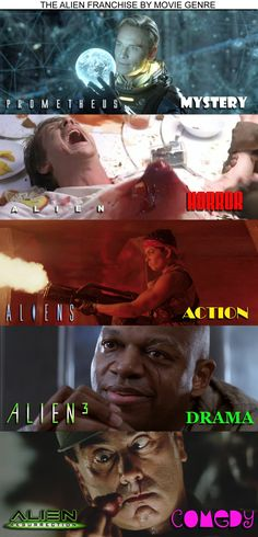 "The Alien franchise by movie genre - I always said this about Alien (horror) and Aliens (action). I would put a question mark or the word ""confused"" next to Alien 3. Or maybe ""introspective french film?"" And Alien 4 question mark + Good Effort. Maybe the problem is they've tried since 3 to get all the horror of one and all the action of 2."