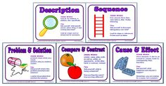 Informational Text Structure Posters and Handouts - Classroom Freebies Reading Resources, Reading Strategies, Reading Skills, Teaching Reading, Reading Comprehension, Teaching Ideas, Comprehension Strategies, Creative Teaching, Reading Tips