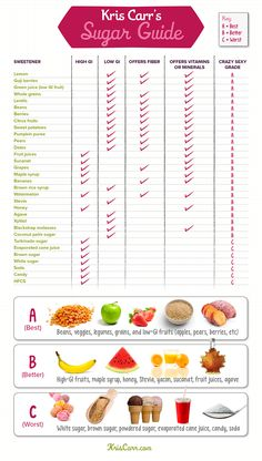 Kris Carr's Sugar Guide infographic (glycemic index)