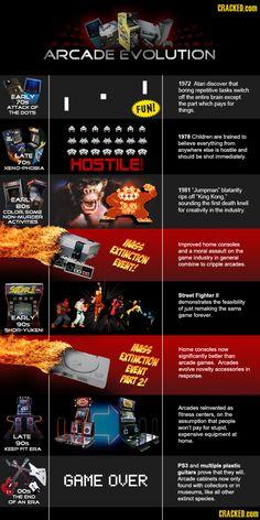 Arcade Video Games | Cracked.com
