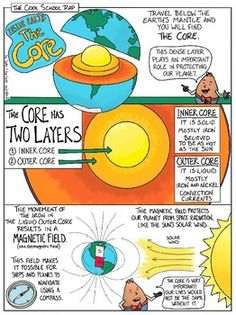 Inside Earth: Earth's Core with Doodle Notes Key Concepts: crust mantle inner core outer core iron electromagnetic field solar winds compass layers Earth Did you know the Earth's core plays an extremely important role on our Earth Science Projects, Earth Science Lessons, Earth And Space Science, Earth From Space, Earth Facts For Kids, 4th Grade Science, Elementary Science, Science Fair, Upper Elementary