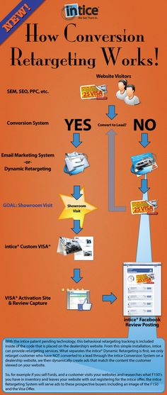 intice® infographic - How Conversion Retargeting Works. Convert. More. Leads.