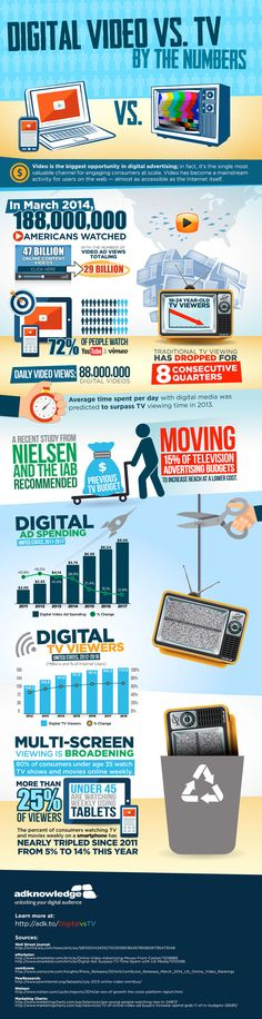 What Are The Numbers Of Digital Video And TV? #Infographic