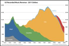For what it's worth, here is the inflation adjusted (but not population adjusted) version of the revenue chart:Music Industry   Read more: http://www.businessinsider.com/these-charts-explain-the-real-death-of-the-music-industry-2011-2#ixzz3hJ40yurc