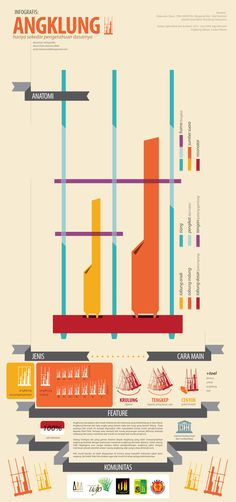 Infographic : Angklung by Azmi Kamarullah, via Behance Indonesian Language, Indonesian Art, Primary Classroom, World Music, Foreign Language, Data Visualization, Good To Know, Teaching Resources, California Rolls