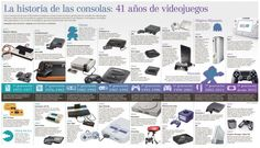 History of video game consoles, 41 years