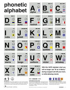 Phonetic alphabet.