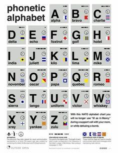 Phonetic alphabet.