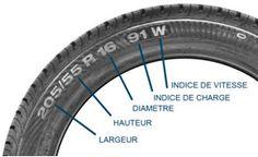 Dimension pneumatiques, indice de vitesse et indice de charge