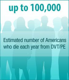 60,000 to 100,000 Estimated number of Americans who die each year from venous thromboembolism (VTE).
