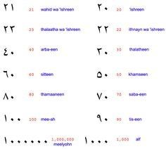 Arabic numbers are different than ours. Numbers 1-10 ...
