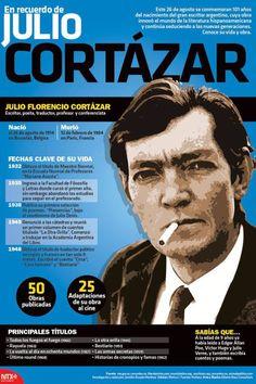 20150826 Infografia En Recuerdo De Julio Cortazar @Candidman Descubra Lendas da Literatura no E-Book Gratuito em http://mundodelivros.com/e-book-25-escritores-que-mudaram-a-historia-da-literatura/