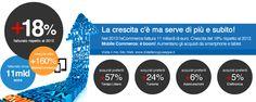 eCommerce: qual è la situazione in Italia? http://www.distefanogiuseppe.it/ecommerce-qual-e-la-situazione-italia/