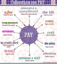"Collocations com ""Pay"". English Verbs, English Vocabulary Words, English Fun, Learn English Words, Grammar And Vocabulary, English Phrases, English Writing, English Study, English Lessons"