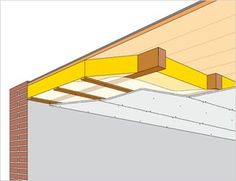 Hoe isoleer ik mijn platte dak?   Isover