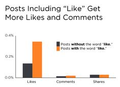 New Facebook Data Proves Social CTAs Lead to More Comments, Likes & Shares