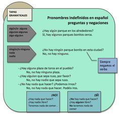 Pronombres indefinidos