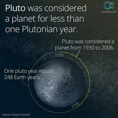 Remember Pluto? In 2006, Pluto was revoked its status as a planet. Nothing about Pluto changed—the definition of a planet did. However, Pluto may once again become a planet in the future. Why is Pluto not currently considered a planet? https://curiosity.com/video/is-pluto-a-planet-cgp-grey/?utm_source=pinterest&utm_medium=social&utm_campaign=111814pin