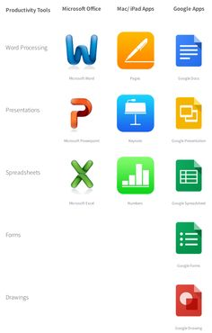 Google Drive compared to iPad Apps to Laptop Tools