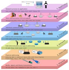 OSI Reference Model Layers: OSI model is a conceptual model that characterizes and standardizes how different software and hardware components involved in a network communication should divide labor and interact with one another. It has seven layers. Computer Coding, Computer Basics, Computer Technology, Computer Programming, Computer Science, Engineering Technology, Teaching Technology, Business Technology, Modelo Osi