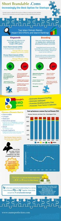 Startup infographic : Short Brandable .Coms: Increasing the Best Option for Startups Infographic