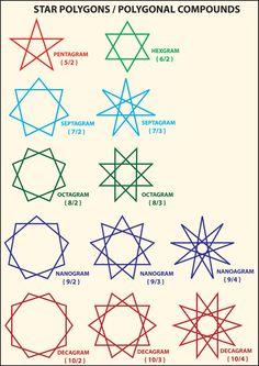 Fun with Mathematics - Stellations in 2D & 3D | Xplore & Xpress