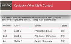 Jason Hall @MrJasonHall   I just discovered an email in my clutter file that one of my 6th graders came in 3rd in the Sumdog KY Valley Math Contest. Way to go Marley!