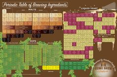 Brewelements - The Periodic Table of Brewing Ingredients There's a lot to brewing. Although it's relatively simple to learn, it can take a lifetime to master, and with all the different yeast, malts, hops. Brewing Recipes, Homebrew Recipes, Beer Recipes, Home Brewery, Home Brewing Beer, Beer Infographic, Infographics, Beer Ingredients, Beer Hops