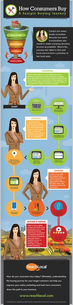 Customer Journey - Infographic #ux
