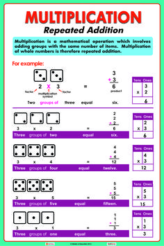 Pre algebra multiples least common multiple chartlet teaching introducing multiplication fandeluxe Image collections