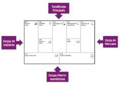 Modelo de negócio - análise do ambiente de negócio