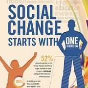 2011 Report Shows Social Change Is A Priority For Americans