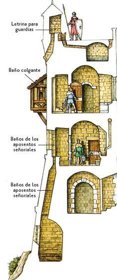 #Dato: Las letrinas consistían en un pozo que se vaciaba muralla abajo. Eran pestilentes y muy frías.