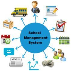 Best school management system software aims to assist students, teachers, folks and therefore the school body employees to use school knowledge in an exceedingly a lot of organized and structured manner. It permits users to act with basic operation and data of their faculties seamlessly and conjointly provides access to all or any relevant reports that are generated over the years. it's been designed to produce a good interaction between students, teachers, folks.