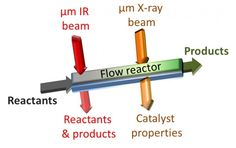 Tracking Catalytic Reactions in Microreactors - Technology Org