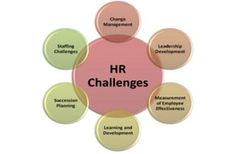 Human Resource Management: The Challenge to (HRM)