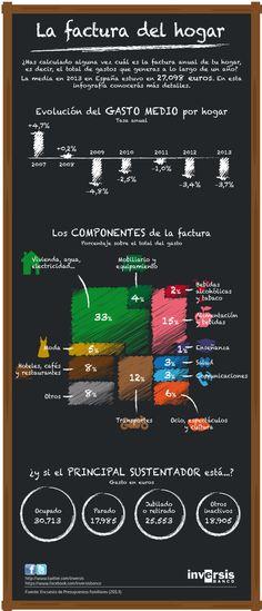 En qué nos gastamos el dinero los hogares españoles