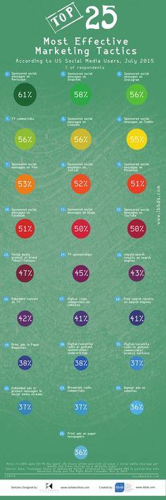 Hola: Una infografía con las 25 tácticas más efectivas del Marketing. Vía Un saludo